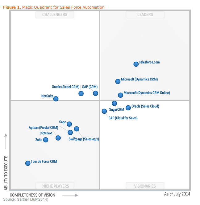 Salesforce Com Amp Microsoft Dynamics Crm Are Leaders Of The