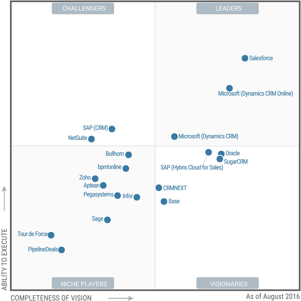 Salesforce Microsoft Dynamics Crm Leaders In Sales Force