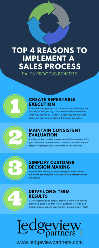 Ledgeview Partners - Top 4 Reasons to Implement a Sales Process