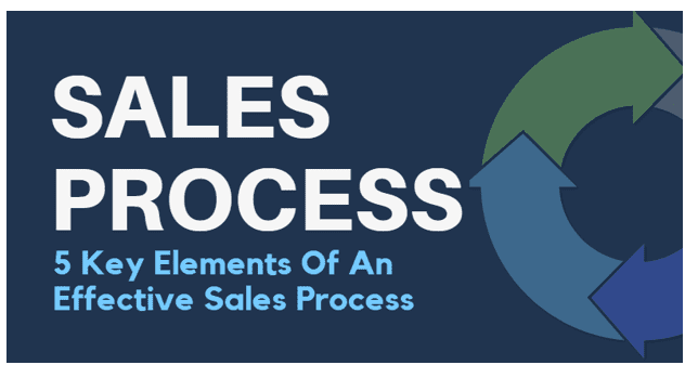 element in the selling process essay Remember that marketing in itself will not guarantee sales, but by adopting a   processes - the right processes will ensure that you offer a consistent service.