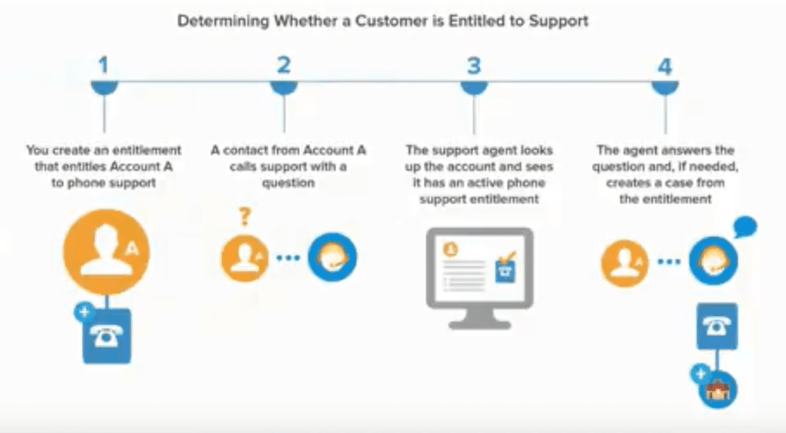 Whats Possible With Entitlements With Customer Service In