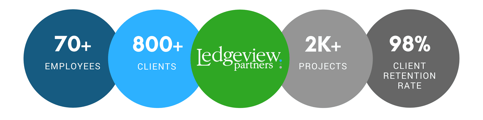 Ledgeview Partners Services