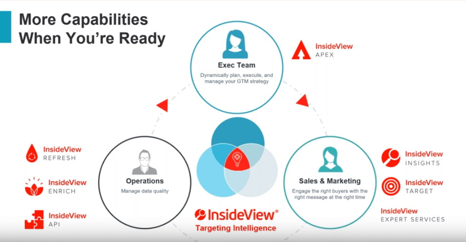 Insights Powered by InsideView
